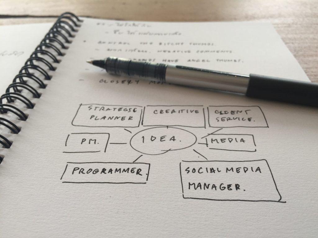 Marketing plan on paper